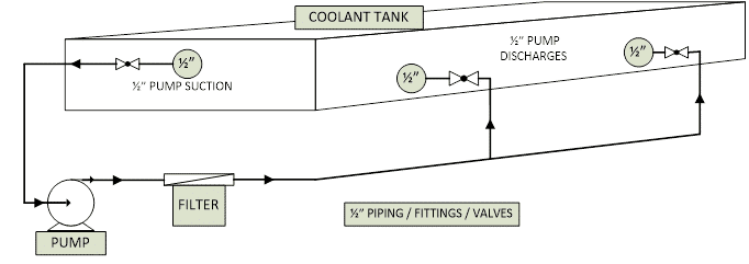 GreenCut Plasma Fluid Coolant Tank